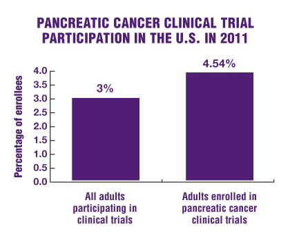 charts-vop-clinical-trial-participation-2014