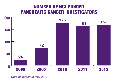 charts-vop-nci-funded-investigators-2014
