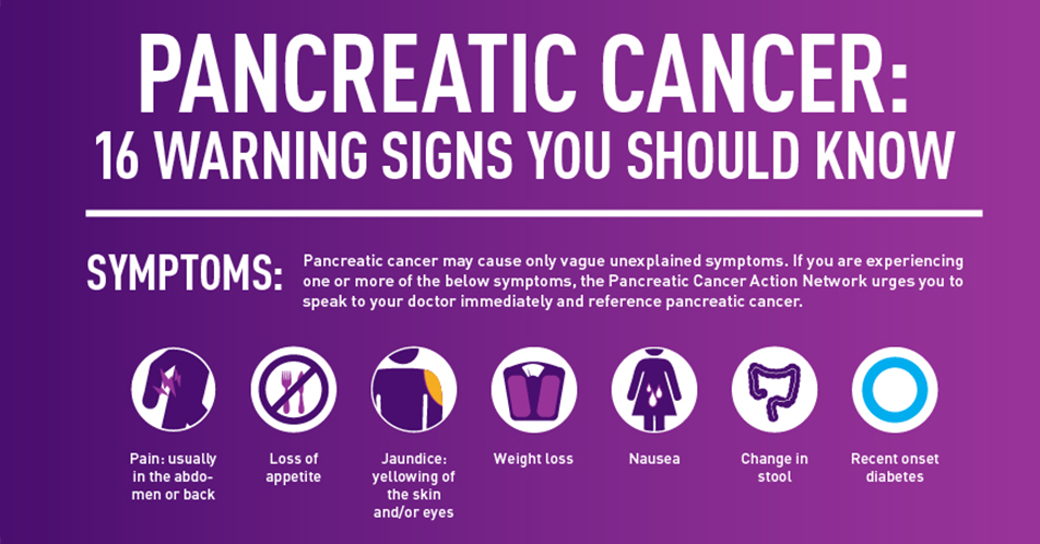 Symptoms Of Pancreatic Cancer In Humans