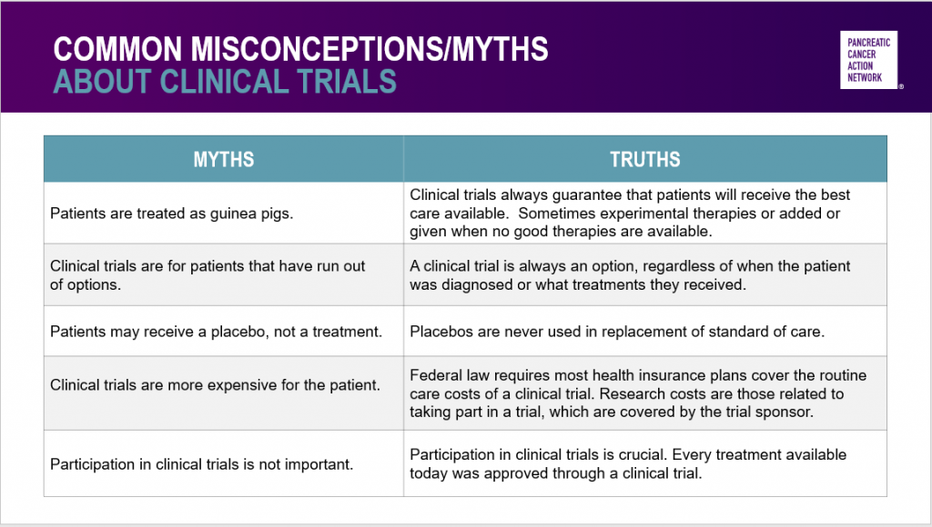 Common misconceptions, myths and truths about pancreatic cancer clinical trials