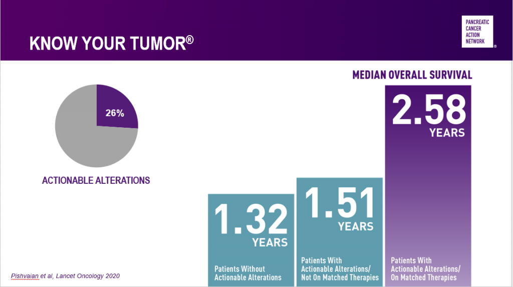 Results from PanCAN's Know Your Tumor pancreatic cancer precision medicine service